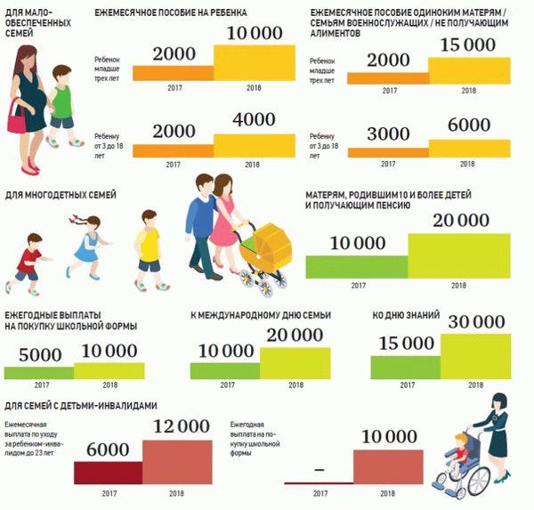 Закон о 3 ребенке и выплатах