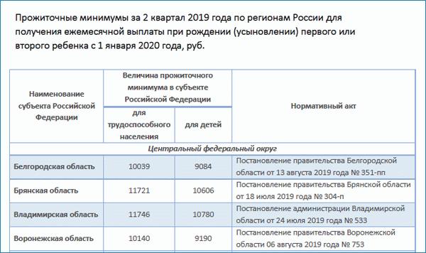 Выплаты матерям одиночкам в 2020 году свердловской области